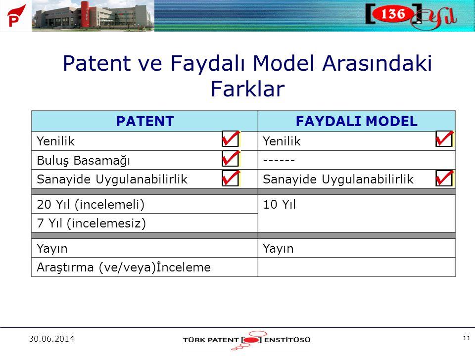 30.06.2014 11 Patent ve Faydalı Model Arasındaki Farklar PATENTFAYDALI MODEL Yenilik Buluş Basamağı------ Sanayide Uygulanabilirlik 20 Yıl (incelemeli