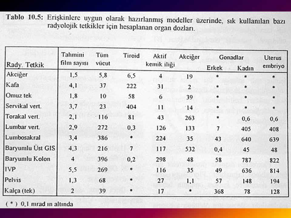 HASTA DOZU 3 •1970'li yılların parametreleri kullanılarak 1984 yılında yapılan bir çalışmada, değişik radyolojik tetkiklerde değişik organ dozları gösterilmektedir.