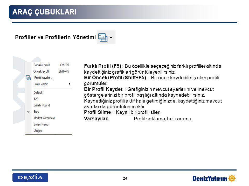 Profiller ve Profillerin Yönetimi 24 ARAÇ ÇUBUKLARI Farklı Profil (F5) : Bu özellikle seçeceğiniz farklı profiller altında kaydettiğiniz grafikleri gö