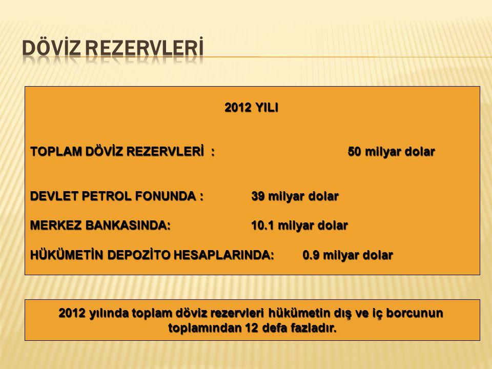 2004-2012 yılları arasında toplam GSYİH 8 milyar dolardan 64 milyar dolara yükselmiştir. Bu da ekonominin 8 defa büyümesi demektir. Azerbaycan son beş