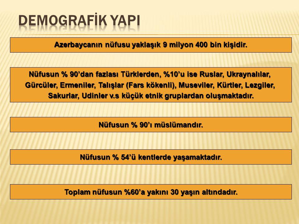 Azerbaycanın nüfusu yaklaşık 9 milyon 400 bin kişidir.