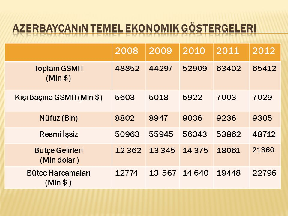  - Sürdürülebilir ekonomik kalkınmanın sağlanması, istihdam düzeyinin yükseltilmesi, yoksulluğun azaltılması, gelir dağılımında adaletsizliyin azaltılması, regionlar arasında farklı gelişim düzeyinin azaltılması, petrol dışı sektörlerin geliştirilmesi yönündeki hükümetin 2008-2012 ve 2013- 2015 programlarının takibi ve bu yönlü hükumet politikların sürekliliyi:  -Serbest Piyasa keçit sürecinde yasaların uygulanabilirliyi ve dünyadakı gelişmiş ülkelerin tecrübesinden yararlanma  - Doğal kaynaklara dayanan ekonomik büyüme modelinden yüksek teknoloji ve verimliliğe dayanan ekonomik büyüme modeline geçilmesi gerekir.