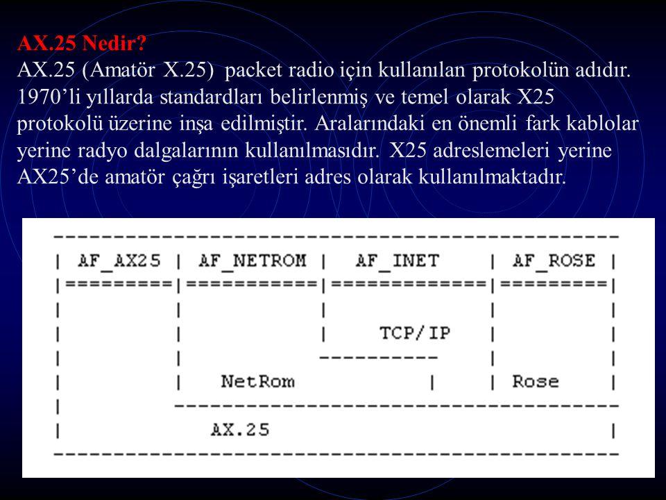 AX.25 Nedir.AX.25 (Amatör X.25) packet radio için kullanılan protokolün adıdır.