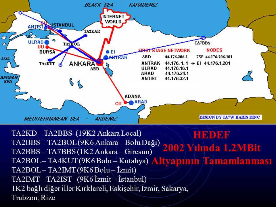 TA2KD – TA2BBS (19K2 Ankara Local) TA2BBS – TA2BOL (9K6 Ankara – Bolu Dağı) TA2BBS – TA7BBS (1K2 Ankara – Giresun) TA2BOL – TA4KUT (9K6 Bolu – Kutahya) TA2BOL – TA2IMT (9K6 Bolu – İzmit) TA2IMT – TA2IST (9K6 İzmit – İstanbul) 1K2 bağlı diğer iller Kırklareli, Eskişehir, İzmir, Sakarya, Trabzon, Rize HEDEF 2002 Yılında 1.2MBit Altyapının Tamamlanması