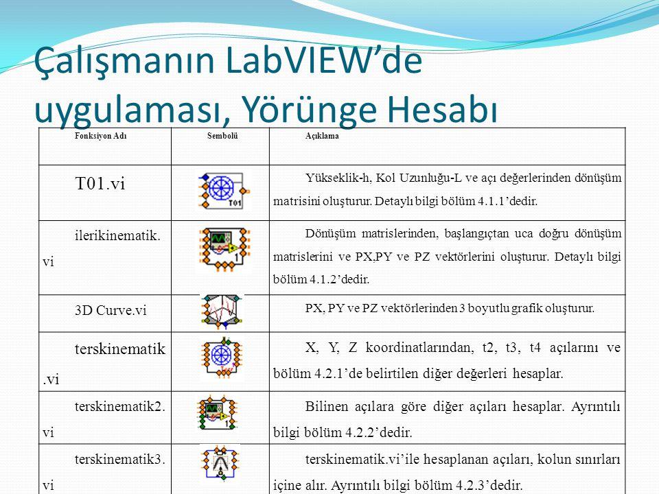 Çalışmanın LabVIEW'de uygulaması, Yörünge Hesabı Fonksiyon AdıSembolüAçıklama T01.vi Yükseklik-h, Kol Uzunluğu-L ve açı değerlerinden dönüşüm matrisin