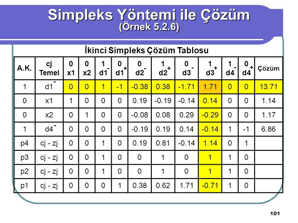 101 Simpleks Yöntemi ile Çözüm (Örnek 5.2.6) İkinci Simpleks Çözüm Tablosu A.K.