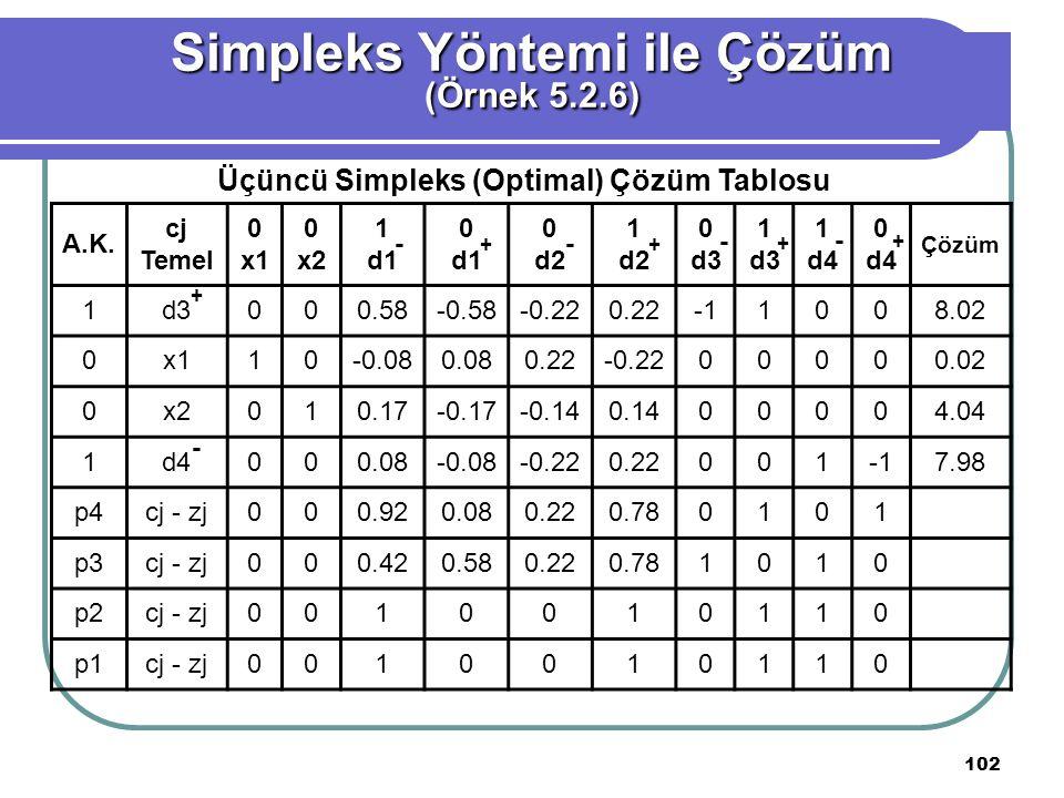 102 Simpleks Yöntemi ile Çözüm (Örnek 5.2.6) Üçüncü Simpleks (Optimal) Çözüm Tablosu A.K.