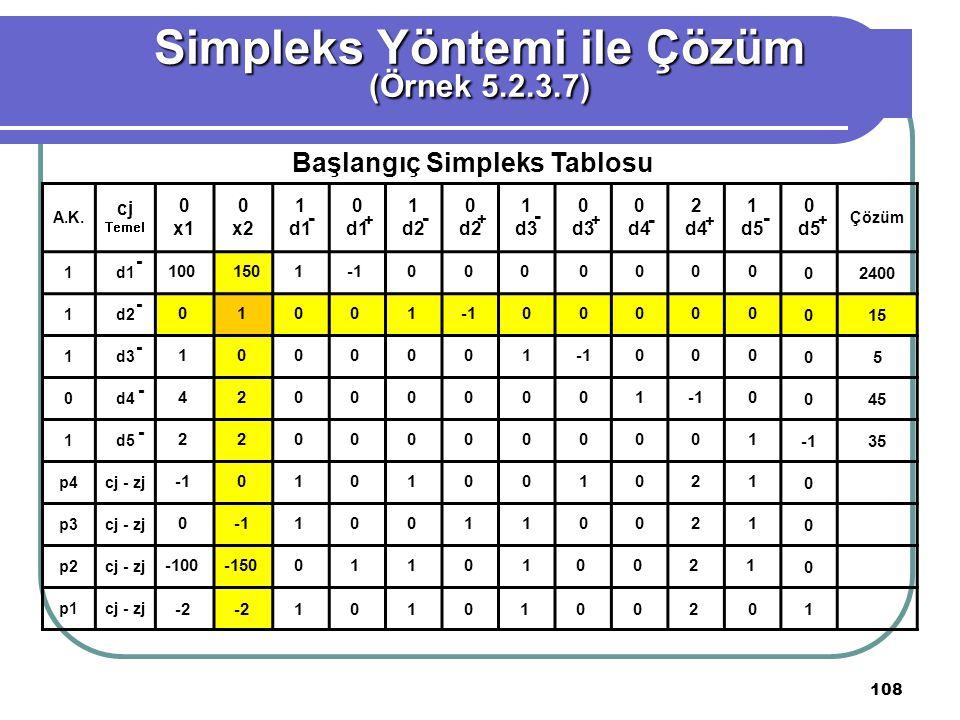 108 Simpleks Yöntemi ile Çözüm (Örnek 5.2.3.7) Başlangıç Simpleks Tablosu A.K.