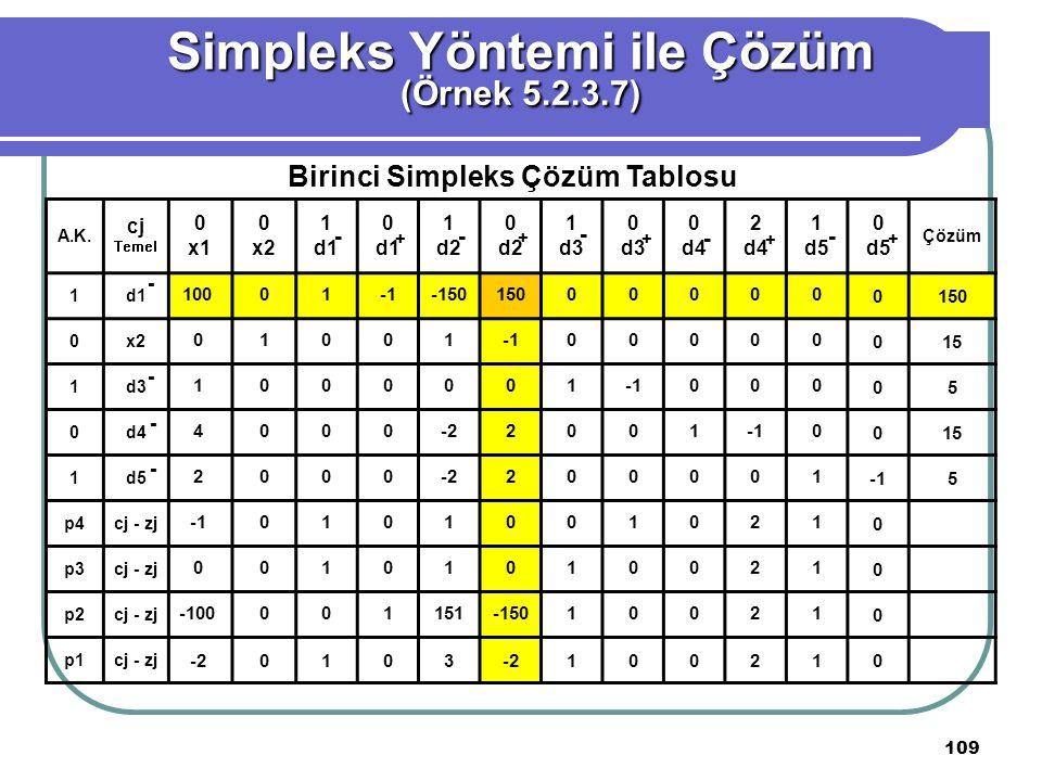109 Simpleks Yöntemi ile Çözüm (Örnek 5.2.3.7) Birinci Simpleks Çözüm Tablosu A.K.