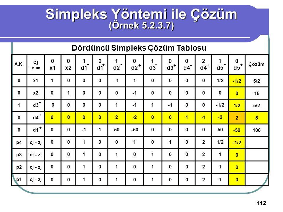 112 Simpleks Yöntemi ile Çözüm (Örnek 5.2.3.7) Dördüncü Simpleks Çözüm Tablosu A.K.