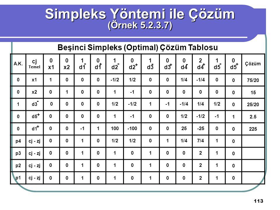 113 Simpleks Yöntemi ile Çözüm (Örnek 5.2.3.7) Beşinci Simpleks (Optimal) Çözüm Tablosu A.K.