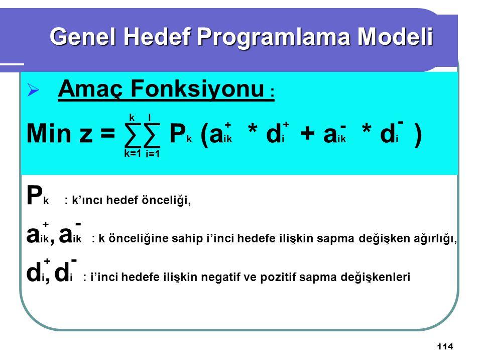 114  Amaç Fonksiyonu : Min z = ∑∑ P k (a ik * d i + a ik * d i ) P k : k'ıncı hedef önceliği, a ik, a ik : k önceliğine sahip i'inci hedefe ilişkin sapma değişken ağırlığı, d i, d i : i'inci hedefe ilişkin negatif ve pozitif sapma değişkenleri Genel Hedef Programlama Modeli + k=1 - i=1 k I + - + - + -