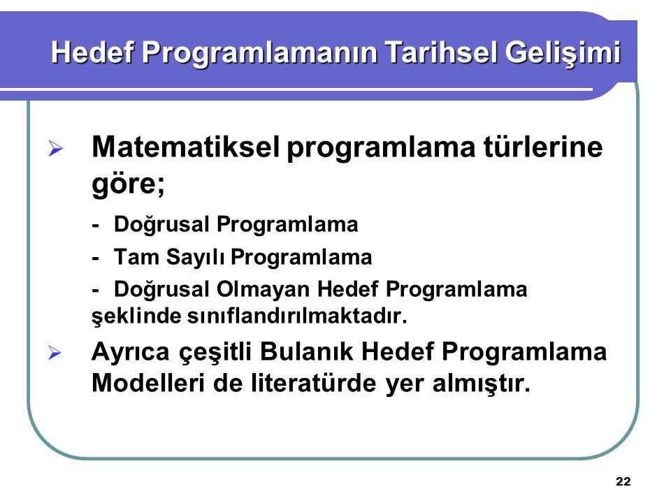 22  Matematiksel programlama türlerine göre; -Doğrusal Programlama -Tam Sayılı Programlama -Doğrusal Olmayan Hedef Programlama şeklinde sınıflandırılmaktadır.