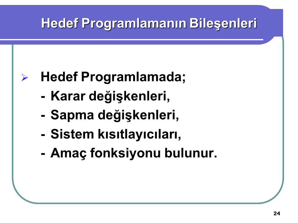 24  Hedef Programlamada; -Karar değişkenleri, -Sapma değişkenleri, -Sistem kısıtlayıcıları, -Amaç fonksiyonu bulunur.