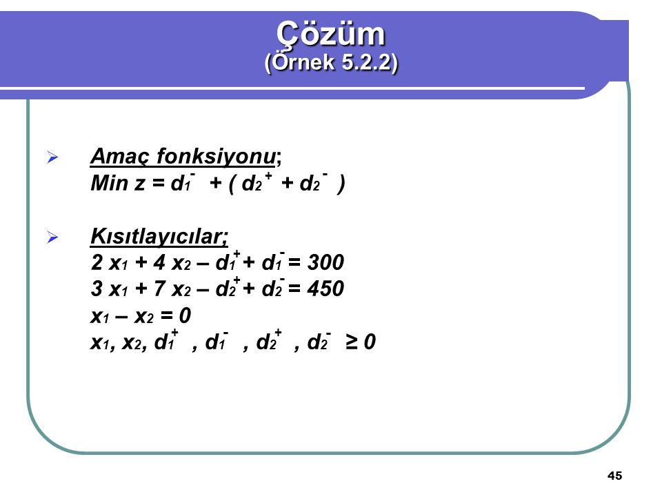 45  Amaç fonksiyonu; Min z = d 1 + ( d 2 + d 2 )  Kısıtlayıcılar; 2 x 1 + 4 x 2 – d 1 + d 1 = 300 3 x 1 + 7 x 2 – d 2 + d 2 = 450 x 1 – x 2 = 0 x 1, x 2, d 1, d 1, d 2, d 2 ≥ 0 Çözüm (Örnek 5.2.2) - + - + - - - - + + +