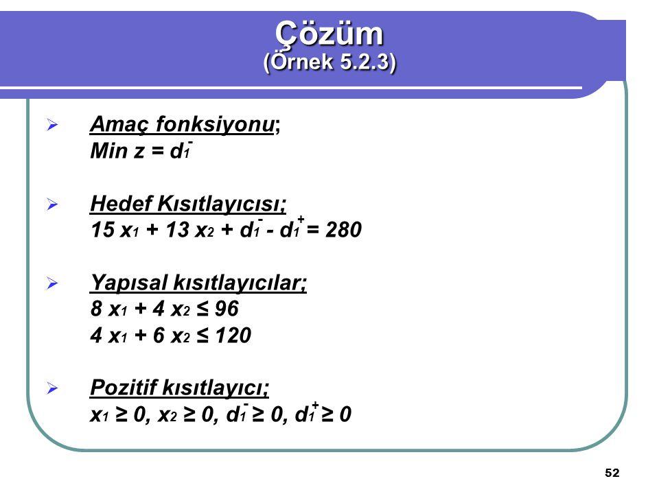 52  Amaç fonksiyonu; Min z = d 1  Hedef Kısıtlayıcısı; 15 x 1 + 13 x 2 + d 1 - d 1 = 280  Yapısal kısıtlayıcılar; 8 x 1 + 4 x 2 ≤ 96 4 x 1 + 6 x 2 ≤ 120  Pozitif kısıtlayıcı; x 1 ≥ 0, x 2 ≥ 0, d 1 ≥ 0, d 1 ≥ 0 Çözüm (Örnek 5.2.3) - + - - +