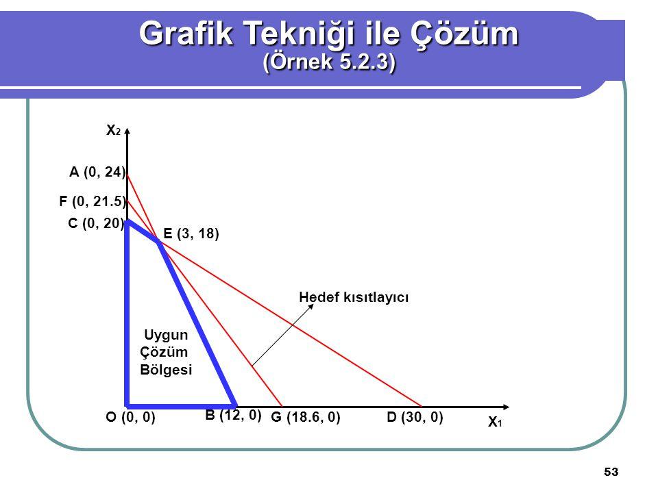 53 Grafik Tekniği ile Çözüm (Örnek 5.2.3) A (0, 24) F (0, 21.5) C (0, 20) O (0, 0) B (12, 0) G (18.6, 0) D (30, 0) E (3, 18) Uygun Çözüm Bölgesi Hedef kısıtlayıcı X 1 X 2