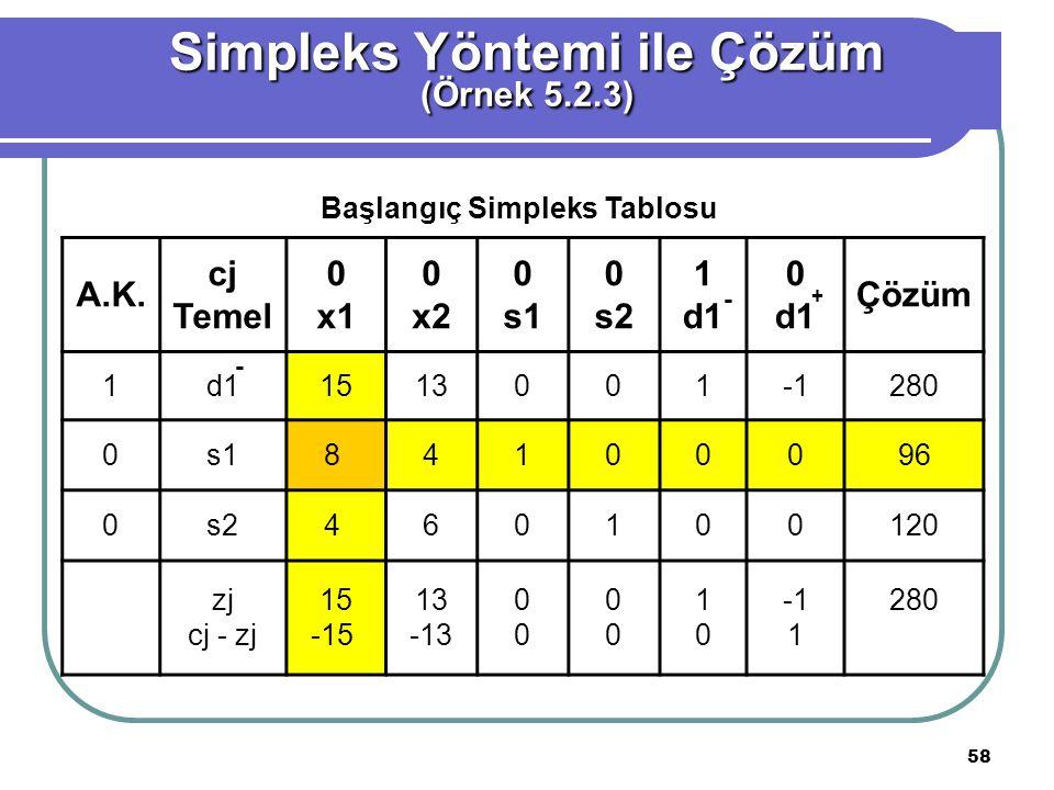 58 Simpleks Yöntemi ile Çözüm (Örnek 5.2.3) A.K.