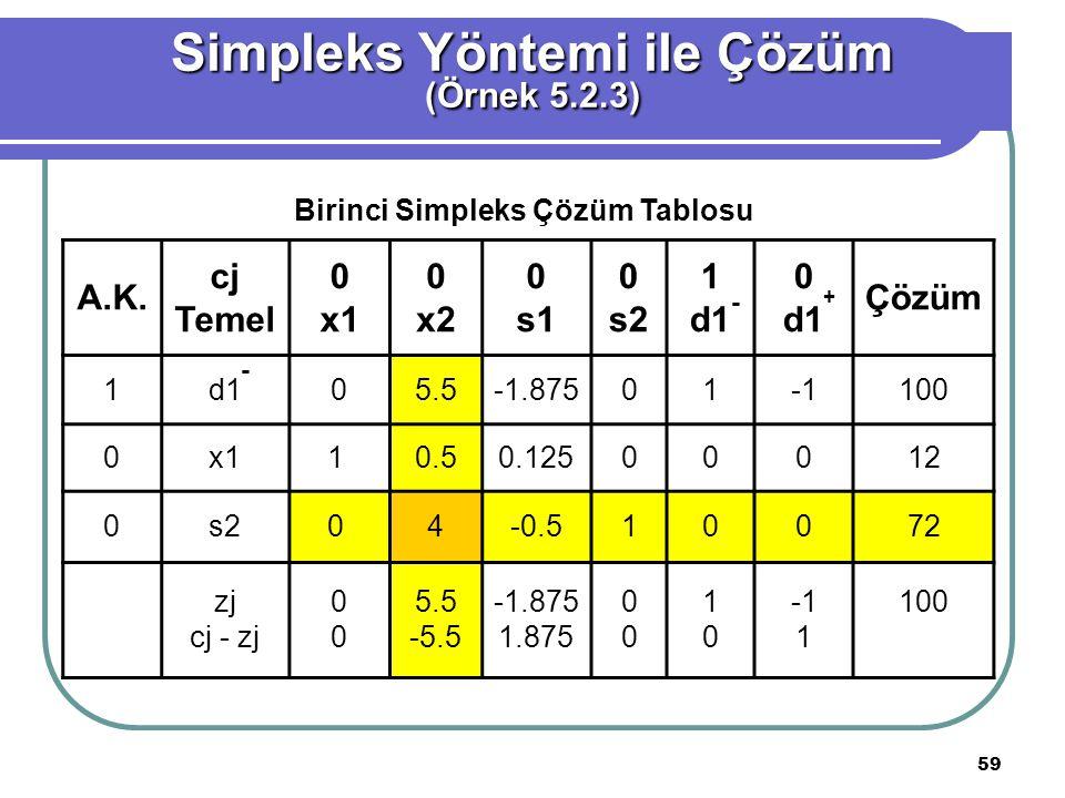 59 Simpleks Yöntemi ile Çözüm (Örnek 5.2.3) A.K.