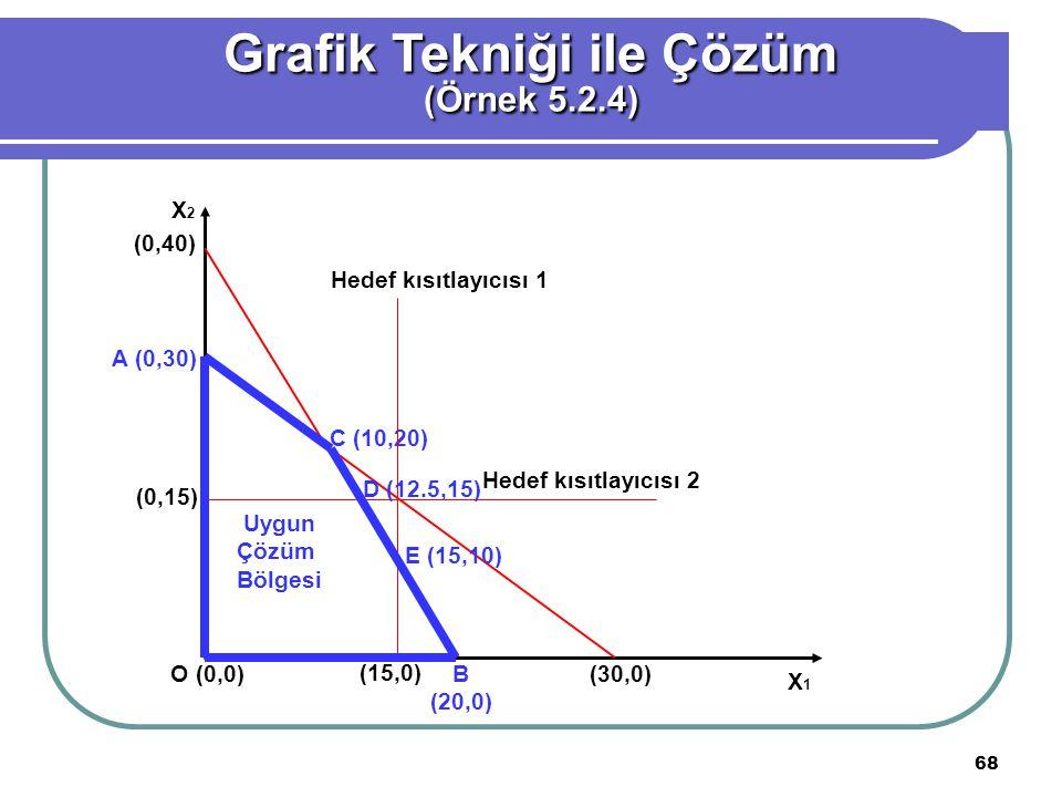 68 Grafik Tekniği ile Çözüm (Örnek 5.2.4) (0,40) A (0,30) (0,15) O (0,0) (15,0) B (20,0) (30,0) C (10,20) Uygun Çözüm Bölgesi Hedef kısıtlayıcısı 2 X 1 X 2 Hedef kısıtlayıcısı 1 D (12.5,15) E (15,10)