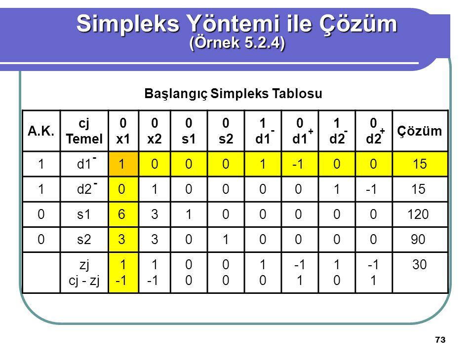 73 Simpleks Yöntemi ile Çözüm (Örnek 5.2.4) Başlangıç Simpleks Tablosu A.K.