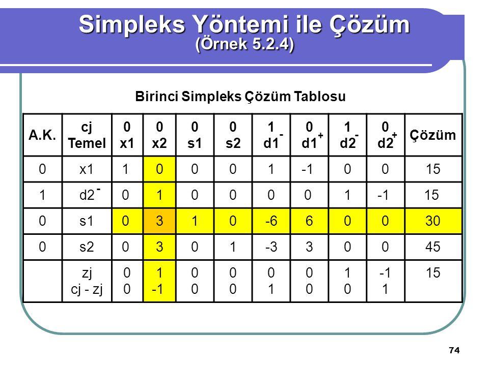 74 Simpleks Yöntemi ile Çözüm (Örnek 5.2.4) Birinci Simpleks Çözüm Tablosu A.K.