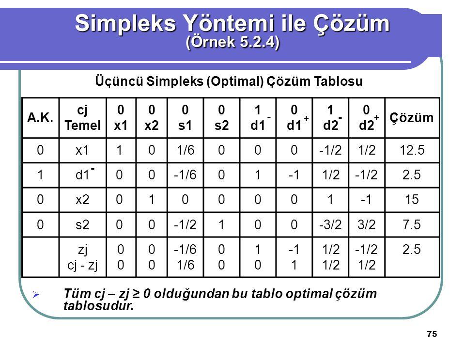 75 Simpleks Yöntemi ile Çözüm (Örnek 5.2.4) Üçüncü Simpleks (Optimal) Çözüm Tablosu A.K.