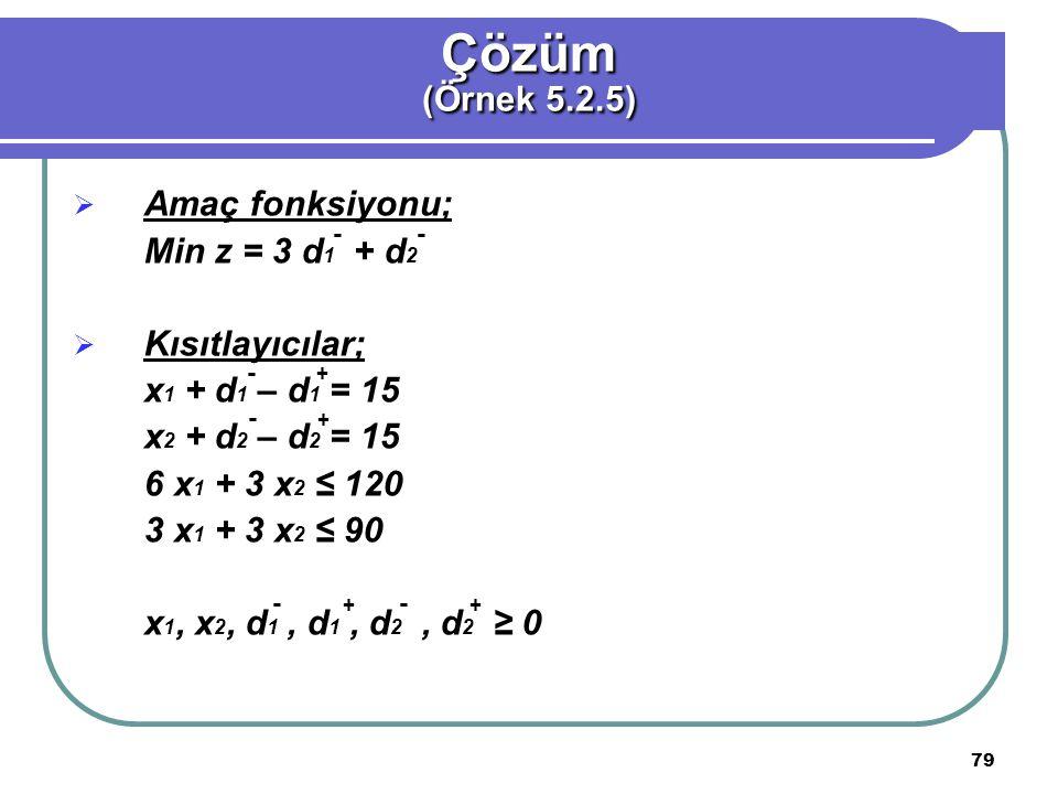 79  Amaç fonksiyonu; Min z = 3 d 1 + d 2  Kısıtlayıcılar; x 1 + d 1 – d 1 = 15 x 2 + d 2 – d 2 = 15 6 x 1 + 3 x 2 ≤ 120 3 x 1 + 3 x 2 ≤ 90 x 1, x 2, d 1, d 1, d 2, d 2 ≥ 0 Çözüm (Örnek 5.2.5) - + - - + - + - + -