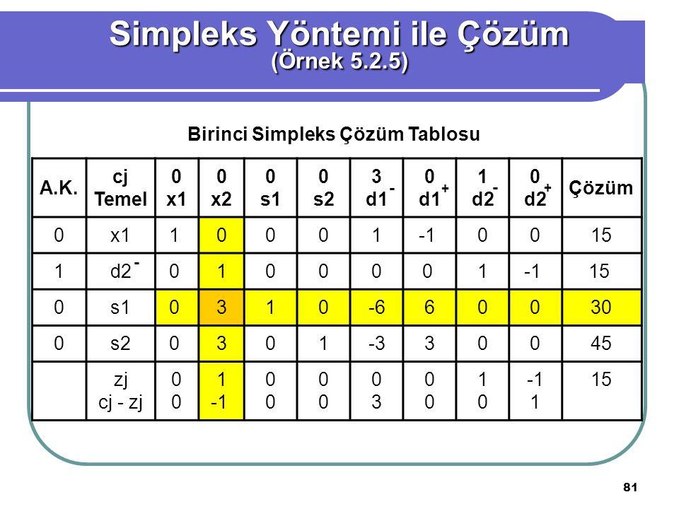 81 Simpleks Yöntemi ile Çözüm (Örnek 5.2.5) Birinci Simpleks Çözüm Tablosu A.K.