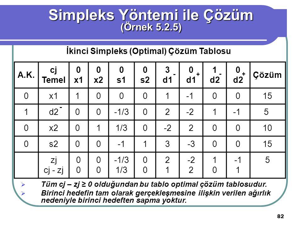 82 Simpleks Yöntemi ile Çözüm (Örnek 5.2.5) İkinci Simpleks (Optimal) Çözüm Tablosu A.K.