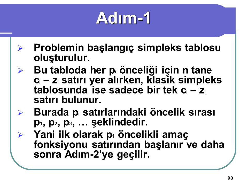 93  Problemin başlangıç simpleks tablosu oluşturulur.