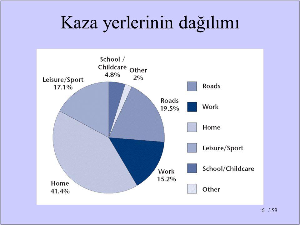 / 587 •Kazaların %58 i ebeveyn veya çocuk ile ilgilenen diğer kişilerin yanında olmasına rağmen gerçekleşmiştir •Yaş.