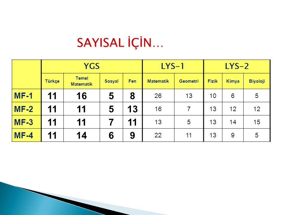 EŞİT AĞIRLIK İÇİN… YGSLYS-1LYS-3 Türkçe Temel Matematik SosyalFenMatematikGeometri Türk D.