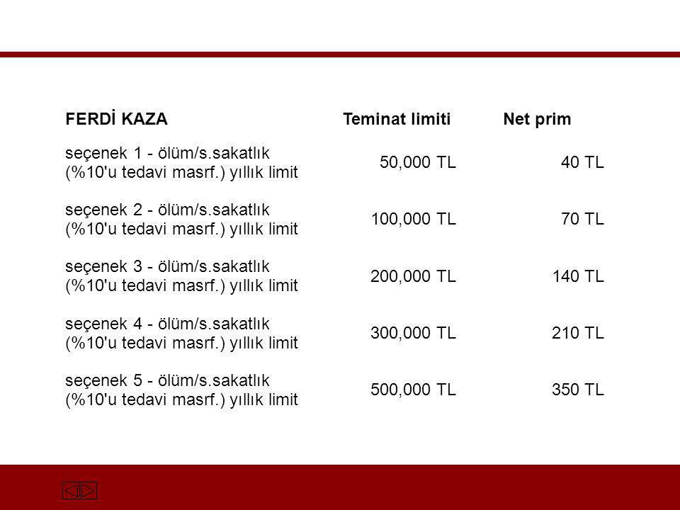 FERDİ KAZATeminat limitiNet prim seçenek 1 - ölüm/s.sakatlık (%10'u tedavi masrf.) yıllık limit 50,000 TL40 TL seçenek 2 - ölüm/s.sakatlık (%10'u teda