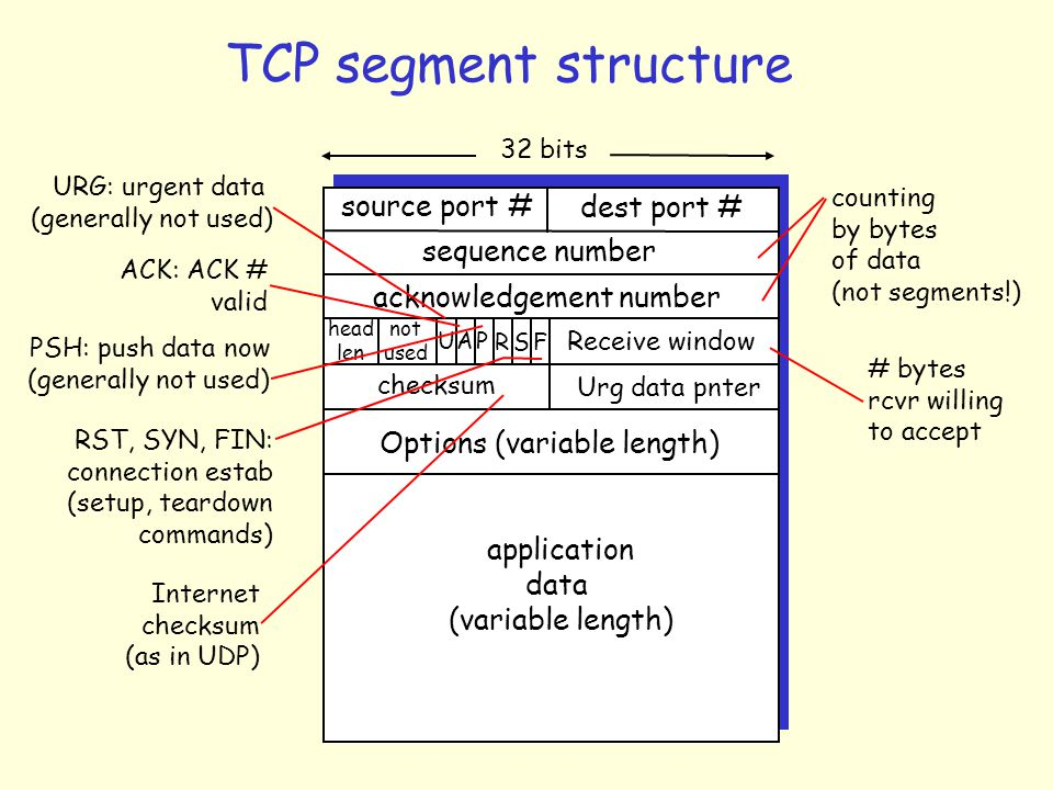 TCP Connection-oriented demux r TCP socket identified by 4-tuple: m source IP address m source port number m dest IP address m dest port number r receiving host uses all four values to direct segment to appropriate socket