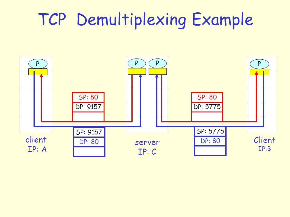 TCP Demultiplexing Example Client IP:B P client IP: A P1P server IP: C SP: 80 DP: 9157 SP: 9157 DP: 80 SP: 80 DP: 5775 SP: 5775 DP: 80 PP