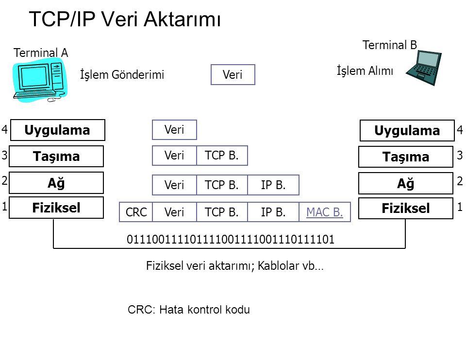 TCP/IP Veri Aktarımı Terminal A Terminal B İşlem Gönderimi İşlem Alımı Veri Uygulama Taşıma Ağ Fiziksel 1 2 3 4 011100111101111001111001110111101 Fiziksel veri aktarımı; Kablolar vb… Veri TCP B.