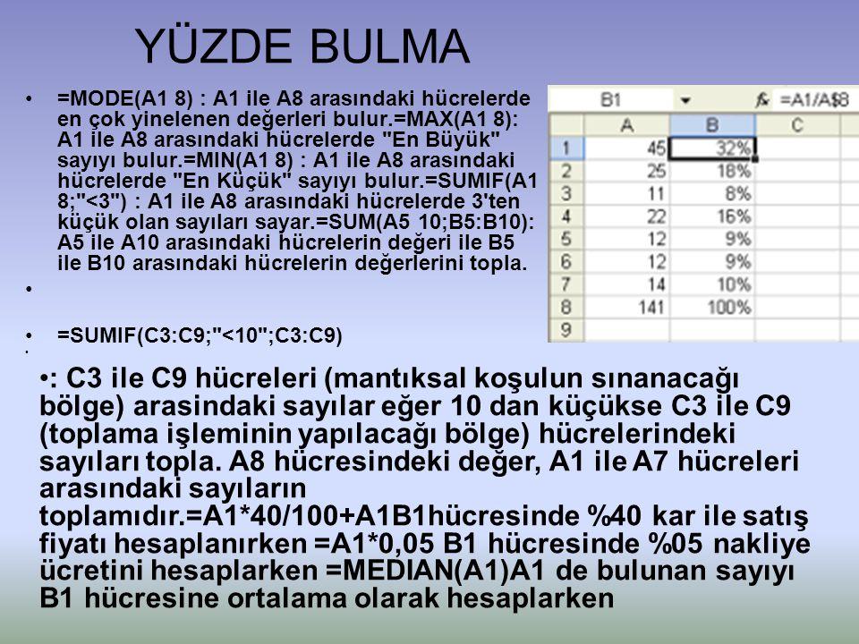 YÜZDE BULMA •=MODE(A1 8) : A1 ile A8 arasındaki hücrelerde en çok yinelenen değerleri bulur.=MAX(A1 8): A1 ile A8 arasındaki hücrelerde En Büyük sayıyı bulur.=MIN(A1 8) : A1 ile A8 arasındaki hücrelerde En Küçük sayıyı bulur.=SUMIF(A1 8; <3 ) : A1 ile A8 arasındaki hücrelerde 3 ten küçük olan sayıları sayar.=SUM(A5 10;B5:B10): A5 ile A10 arasındaki hücrelerin değeri ile B5 ile B10 arasındaki hücrelerin değerlerini topla.