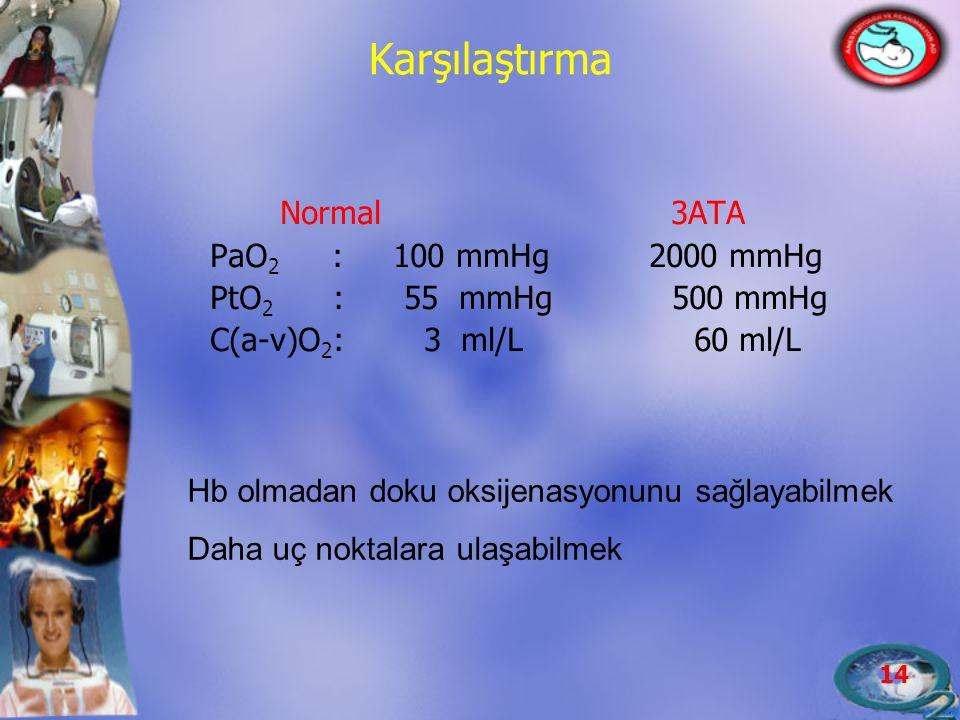 14 Karşılaştırma Normal 3ATA PaO 2 : 100 mmHg 2000 mmHg PtO 2 : 55 mmHg 500 mmHg C(a-v)O 2 : 3 ml/L 60 ml/L Hb olmadan doku oksijenasyonunu sağlayabil
