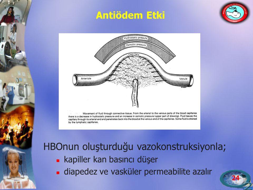 24 Antiödem Etki HBOnun oluşturduğu vazokonstruksiyonla;  kapiller kan basıncı düşer  diapedez ve vasküler permeabilite azalır