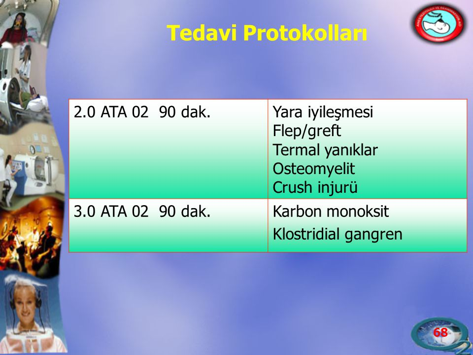 68 Tedavi Protokolları 2.0 ATA 02 90 dak.Yara iyileşmesi Flep/greft Termal yanıklar Osteomyelit Crush injurü 3.0 ATA 02 90 dak.Karbon monoksit Klostri