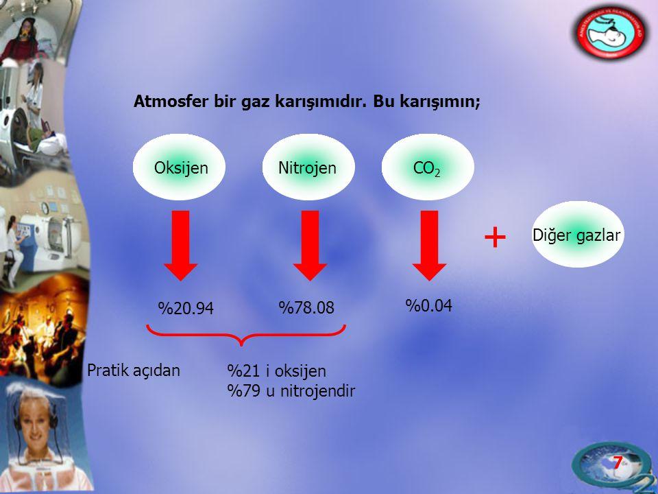 7 Nitrojen Oksijen CO 2 %20.94 %78.08 %0.04 Diğer gazlar Atmosfer bir gaz karışımıdır. Bu karışımın; Pratik açıdan %21 i oksijen %79 u nitrojendir