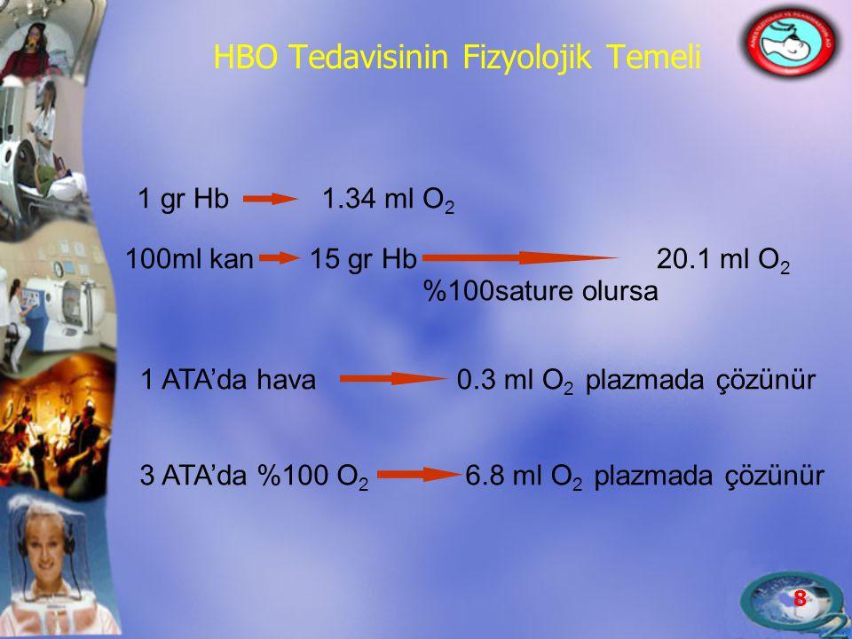 8 HBO Tedavisinin Fizyolojik Temeli 1 gr Hb1.34 ml O 2 100ml kan15 gr Hb20.1 ml O 2 %100sature olursa 1 ATA'da hava0.3 ml O 2 plazmada çözünür 3 ATA'd