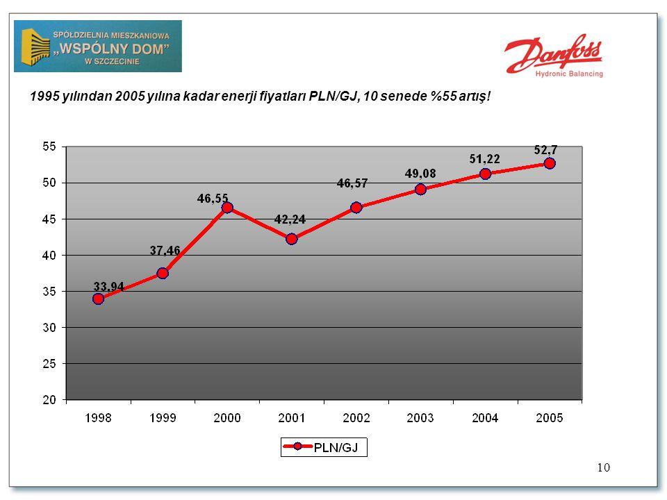 10 1995 yılından 2005 yılına kadar enerji fiyatları PLN/GJ, 10 senede %55 artış!