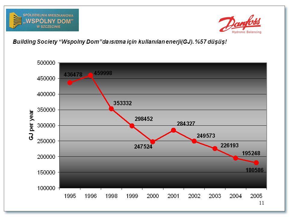 11 Building Society Wspolny Dom da ısıtma için kullanılan enerji(GJ). %57 düşüş!