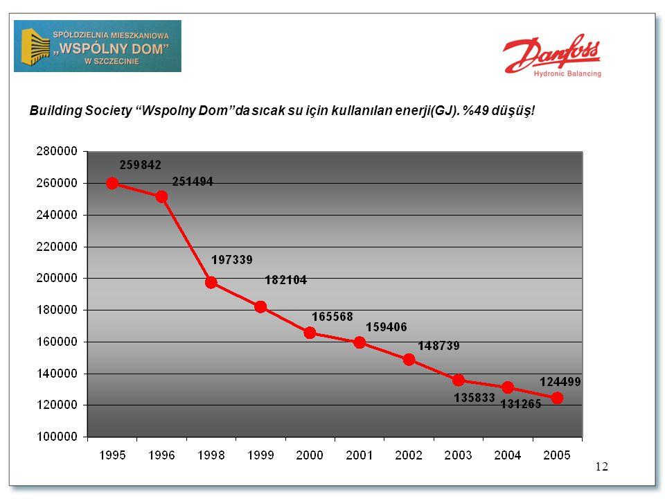 12 Building Society Wspolny Dom da sıcak su için kullanılan enerji(GJ). %49 düşüş!