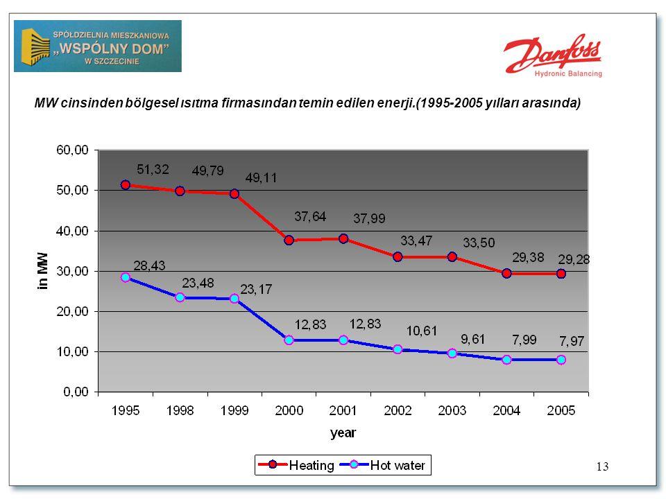 13 MW cinsinden bölgesel ısıtma firmasından temin edilen enerji.(1995-2005 yılları arasında)