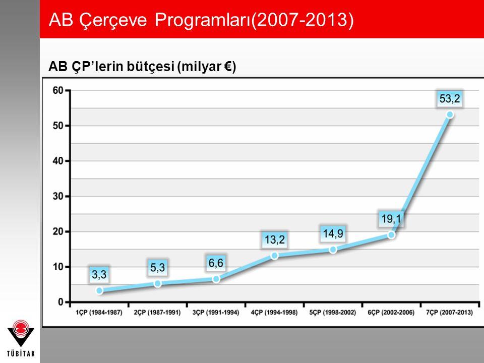 AB ÇP'lerin bütçesi (milyar €) AB Çerçeve Programları(2007-2013)