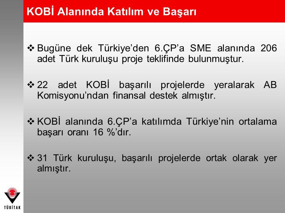 KOBİ Alanında Katılım ve Başarı  Bugüne dek Türkiye'den 6.ÇP'a SME alanında 206 adet Türk kuruluşu proje teklifinde bulunmuştur.  22 adet KOBİ başar