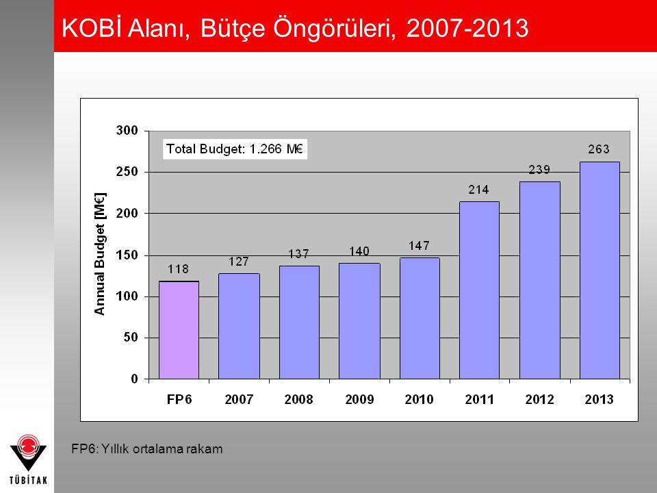 KOBİ Alanı, Bütçe Öngörüleri, 2007-2013 FP6: Yıllık ortalama rakam